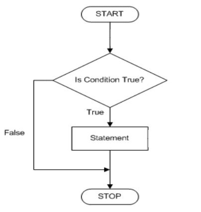flow chart of if